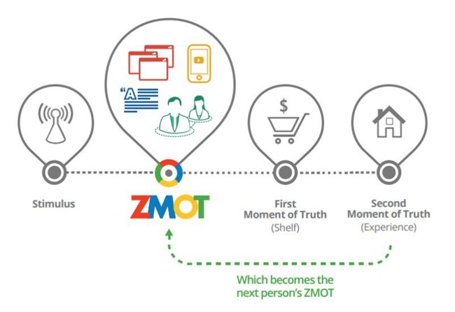 Companies NEED to get ZMOT Right to succeed online